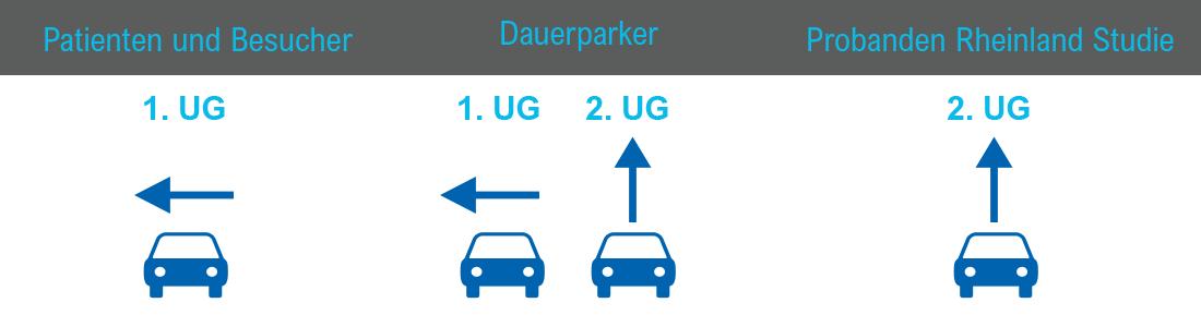 Skizze Einfahrt Medicum Duisdorf Parkhaus